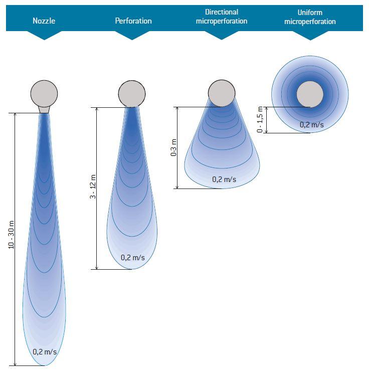 Prihoda | air flow