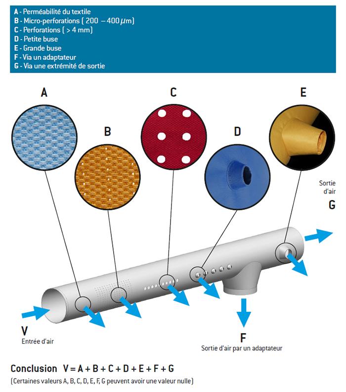 Prihoda gaine textile - diffusion   Prihoda HVAC