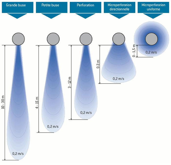 Prihoda gaine textile - portee d air   Prihoda HVAC