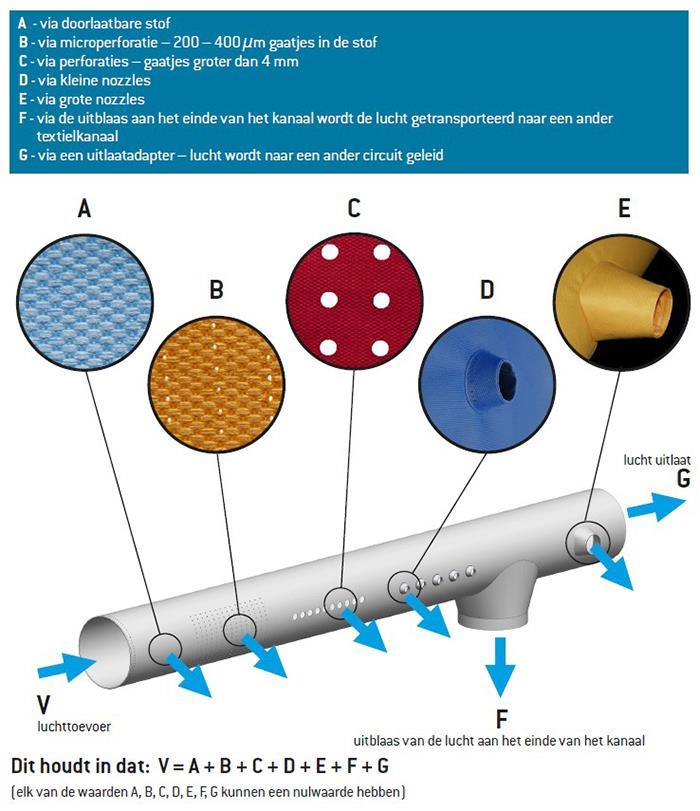 Prihoda Textielkanalen - luchtverdeling perforaties of nozzles | Prihoda HVAC