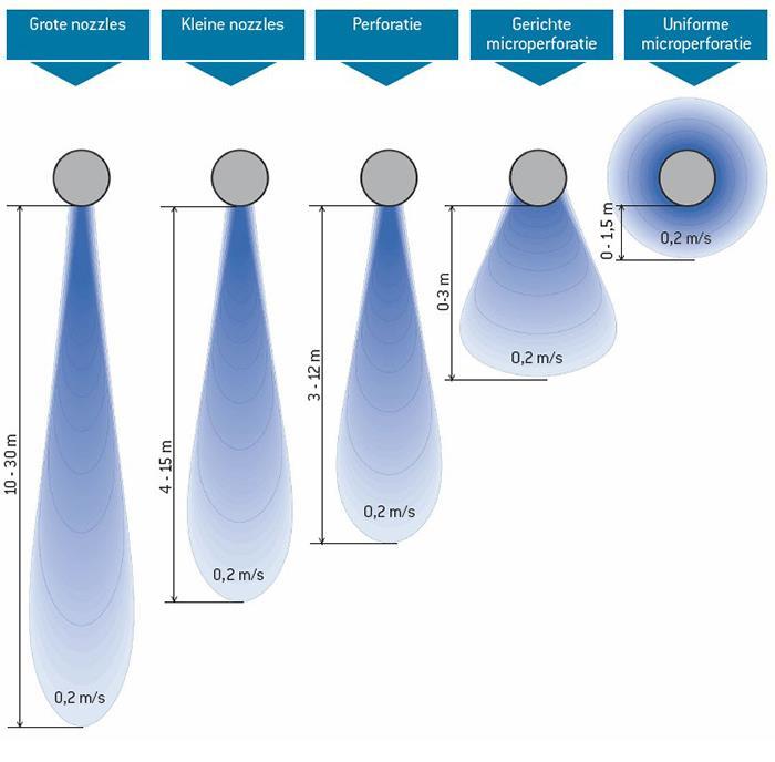 Prihoda Textielkanalen - luchtworpen - airflows | Prihoda HVAC
