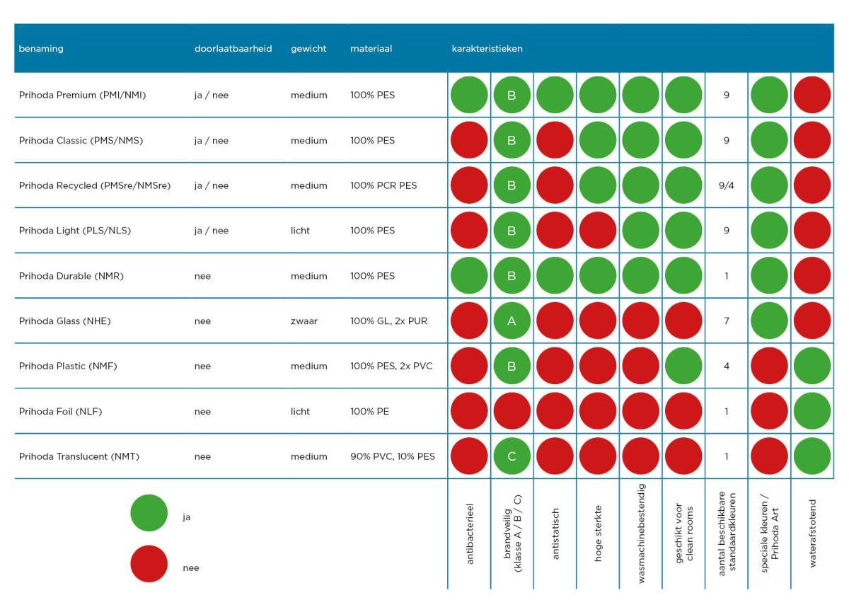 Prihoda stoffen | Prihoda HVAC België en Frankrijk